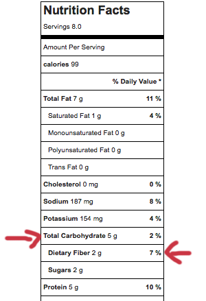 What Are Net Carbs? Counting carbs for low carb eating.